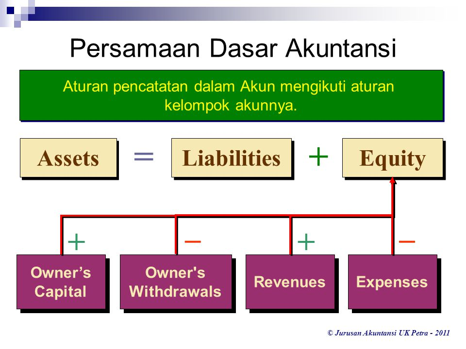© Jurusan Akuntansi UK Petra - 2011 Liabilities Equity Assets =+ Persamaan Dasar Akuntansi Owner's Capital Owner's Capital Owner's Withdrawals Revenue