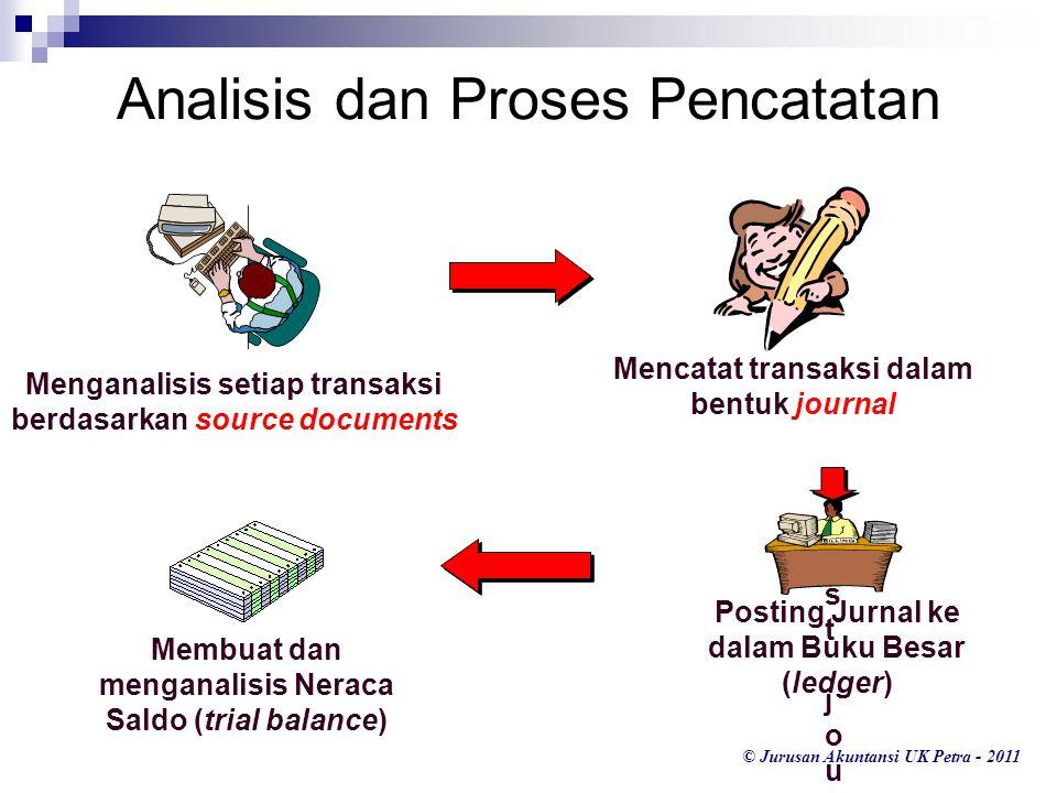 © Jurusan Akuntansi UK Petra - 2011 Menganalisis setiap transaksi berdasarkan source documents Analisis dan Proses Pencatatan Mencatat transaksi dalam