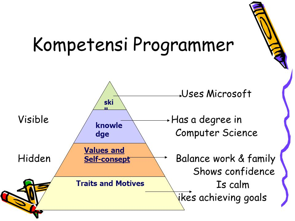 KOMPETENSI Kompetensi Personal, merupakan sikap, keterampilan dan etika (nilai) yang dianut Kompetensi Profesional, kemampuan: A.