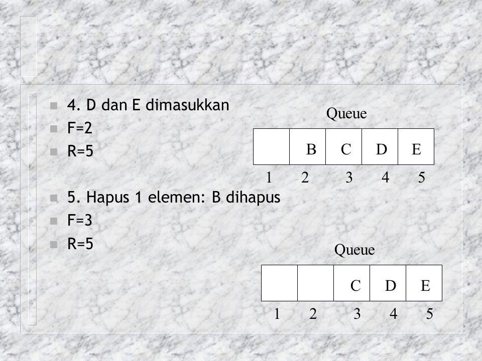 n 4. D dan E dimasukkan n F=2 n R=5 n 5. Hapus 1 elemen: B dihapus n F=3 n R=5 Queue 1 2 3 4 5 B C D E Queue 1 2 3 4 5 C D E
