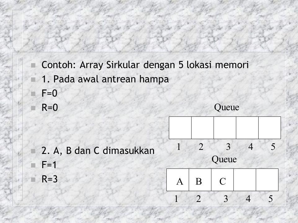 n Contoh: Array Sirkular dengan 5 lokasi memori n 1. Pada awal antrean hampa n F=0 n R=0 n 2. A, B dan C dimasukkan n F=1 n R=3 Queue 1 2 3 4 5 Queue