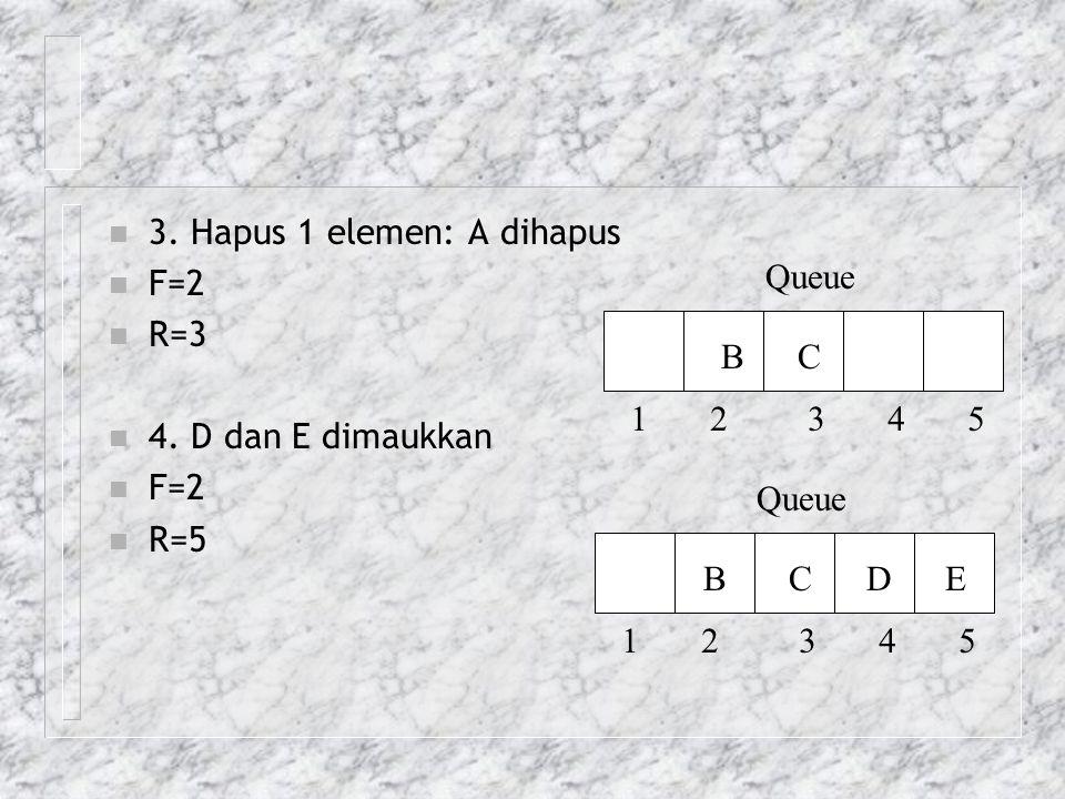 n 3. Hapus 1 elemen: A dihapus n F=2 n R=3 n 4. D dan E dimaukkan n F=2 n R=5 Queue 1 2 3 4 5 B C Queue 1 2 3 4 5 B C D E