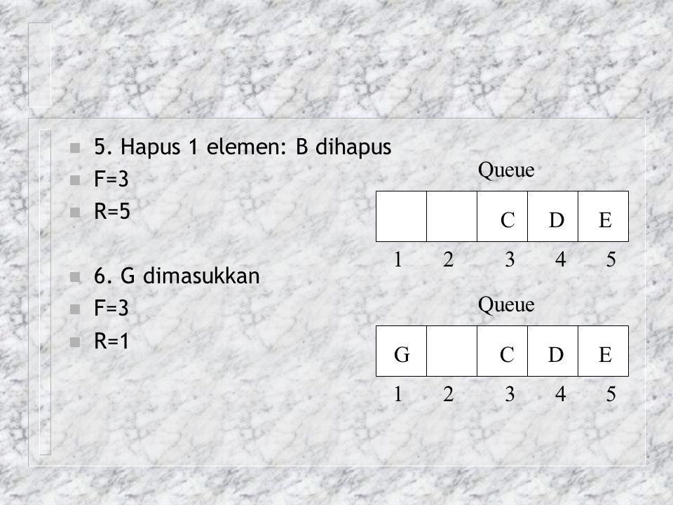 n 5. Hapus 1 elemen: B dihapus n F=3 n R=5 n 6. G dimasukkan n F=3 n R=1 Queue 1 2 3 4 5 C D E Queue 1 2 3 4 5 G C D E