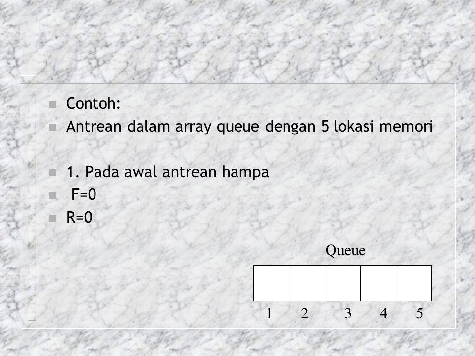 n Contoh: n Antrean dalam array queue dengan 5 lokasi memori n 1. Pada awal antrean hampa n F=0 n R=0 Queue 1 2 3 4 5