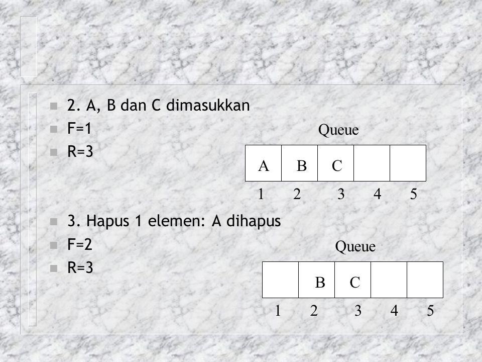 n 2. A, B dan C dimasukkan n F=1 n R=3 n 3. Hapus 1 elemen: A dihapus n F=2 n R=3 Queue 1 2 3 4 5 A B C Queue 1 2 3 4 5 B C