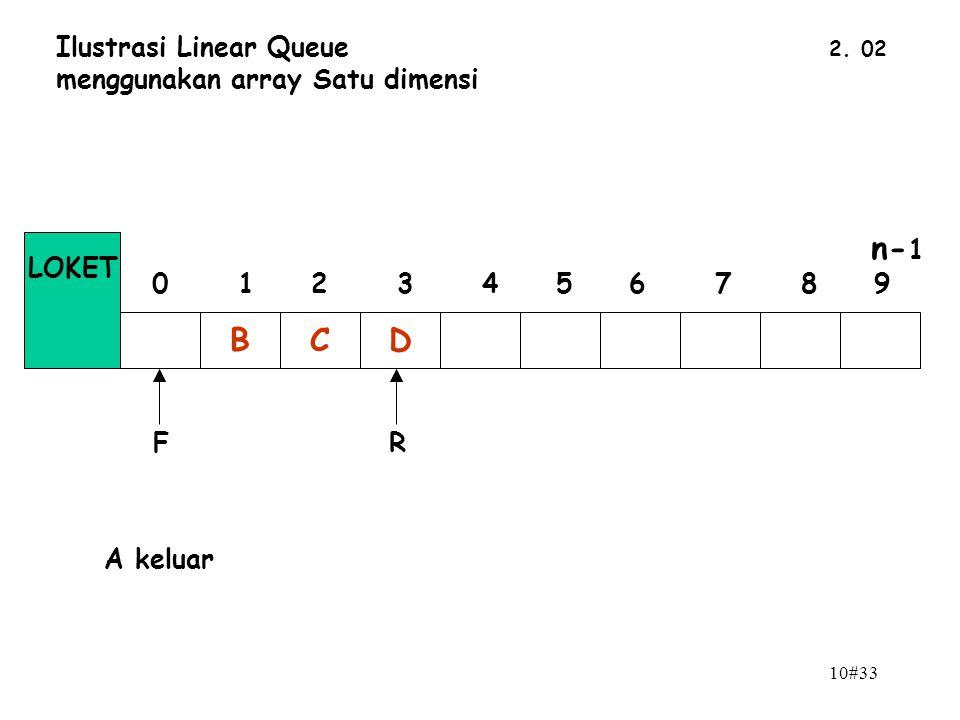 10#33 2. 02 Ilustrasi Linear Queue menggunakan array Satu dimensi BCD n- 1 0 1 2 3 4 5 6 7 8 9 LOKET FR A keluar