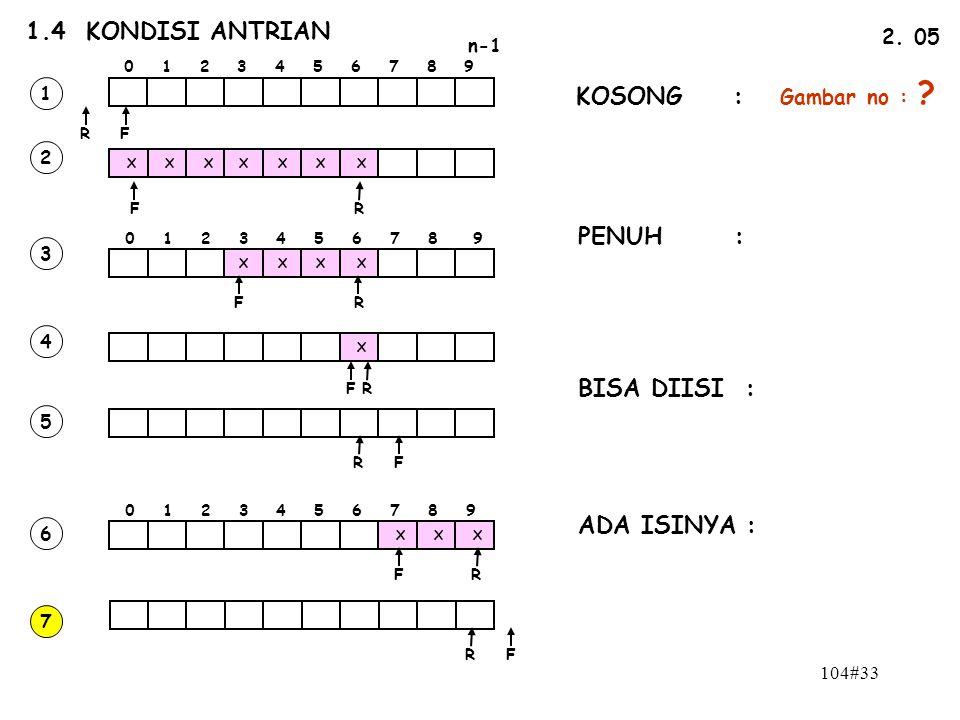 104#33 1.4 KONDISI ANTRIAN n-1 0 1 2 3 4 5 6 7 8 9 FR 2. 05 FR X X XXXX X 0 1 2 3 4 5 6 7 8 9 XXX X X X X X FR FR FR FR FR FR 1 2 3 4 5 6 7 KOSONG : P