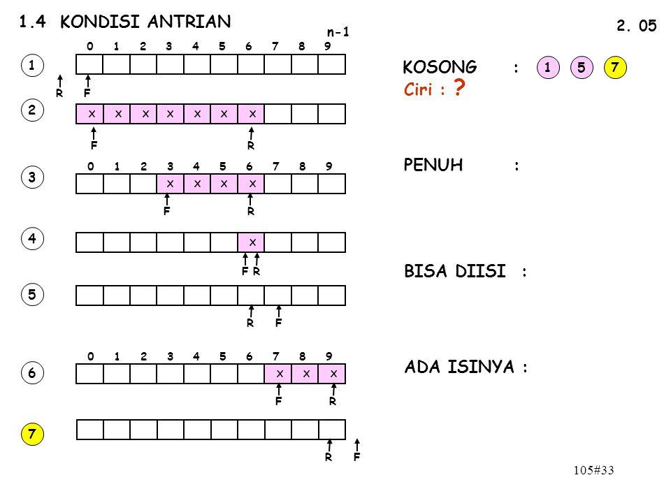 105#33 1.4 KONDISI ANTRIAN n-1 0 1 2 3 4 5 6 7 8 9 FR 2. 05 FR X X XXXX X 0 1 2 3 4 5 6 7 8 9 XXX X X X X X FR FR FR FR FR FR 1 2 3 4 5 6 7 KOSONG : P