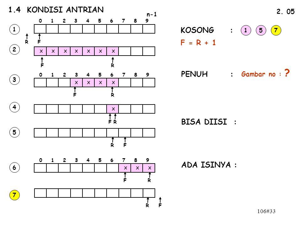 106#33 1.4 KONDISI ANTRIAN n-1 0 1 2 3 4 5 6 7 8 9 FR 2. 05 FR X X XXXX X 0 1 2 3 4 5 6 7 8 9 XXX X X X X X FR FR FR FR FR FR 1 2 3 4 5 6 7 KOSONG : P