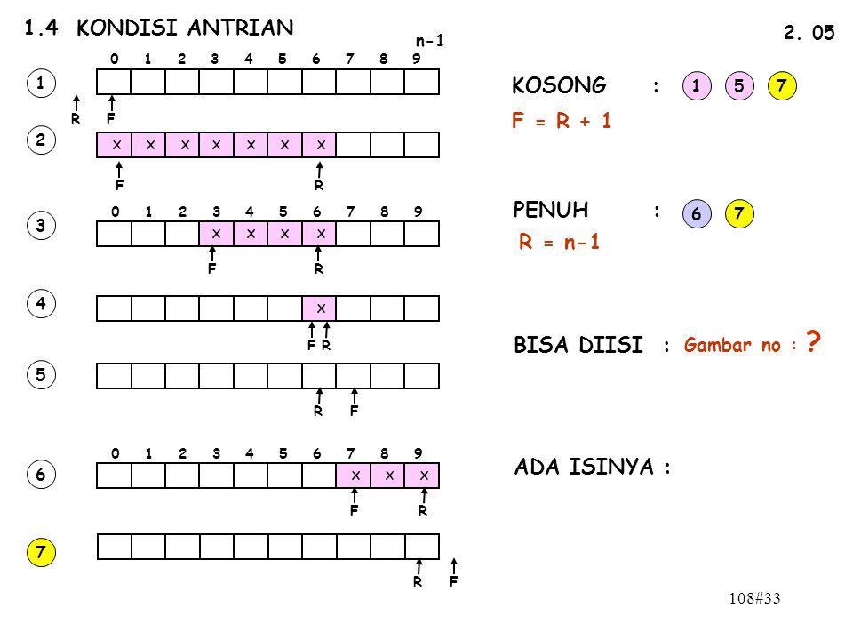 108#33 1.4 KONDISI ANTRIAN n-1 0 1 2 3 4 5 6 7 8 9 FR 2. 05 FR X X XXXX X 0 1 2 3 4 5 6 7 8 9 XXX X X X X X FR FR FR FR FR FR 1 2 3 4 5 6 7 KOSONG : P