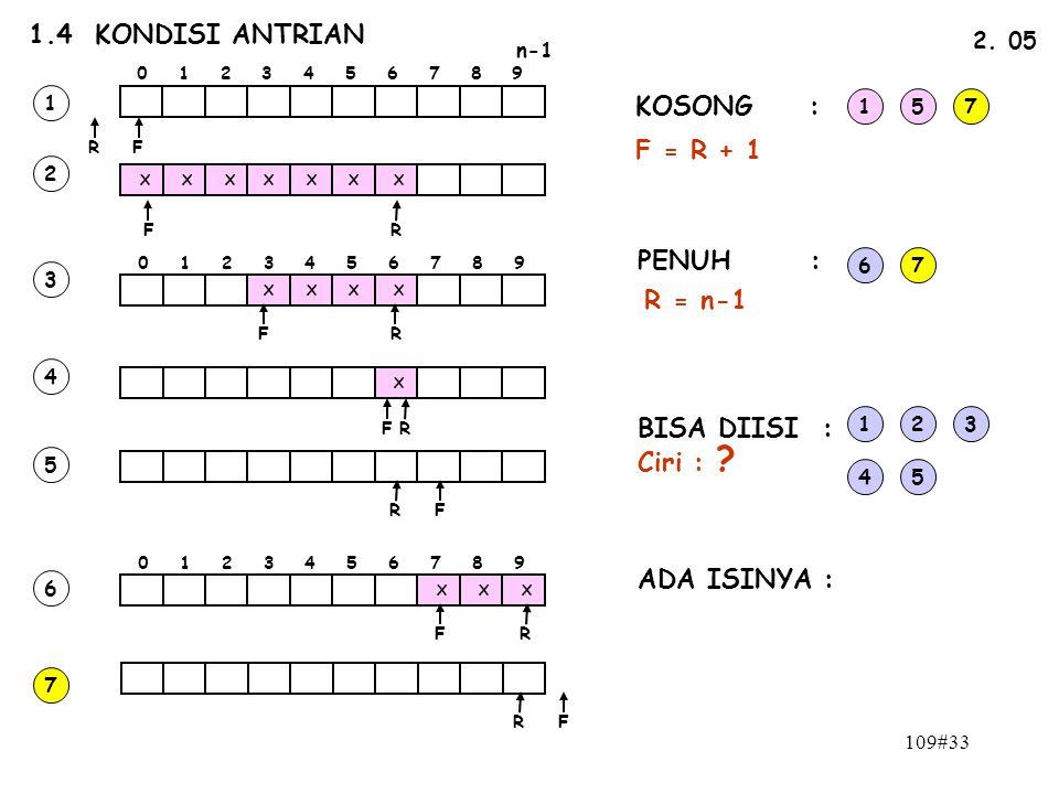 109#33 1.4 KONDISI ANTRIAN n-1 0 1 2 3 4 5 6 7 8 9 FR 2. 05 FR X X XXXX X 0 1 2 3 4 5 6 7 8 9 XXX X X X X X FR FR FR FR FR FR 1 2 3 4 5 6 7 KOSONG : P
