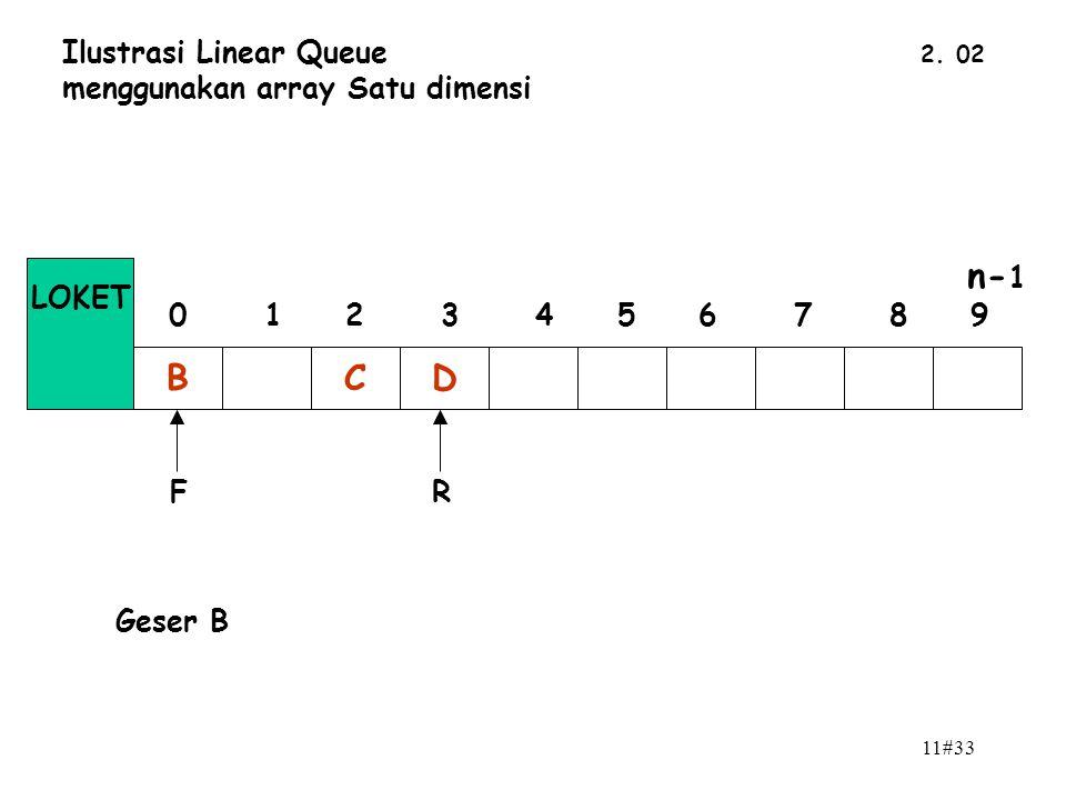11#33 2. 02 Ilustrasi Linear Queue menggunakan array Satu dimensi BCD n- 1 0 1 2 3 4 5 6 7 8 9 LOKET FR Geser B