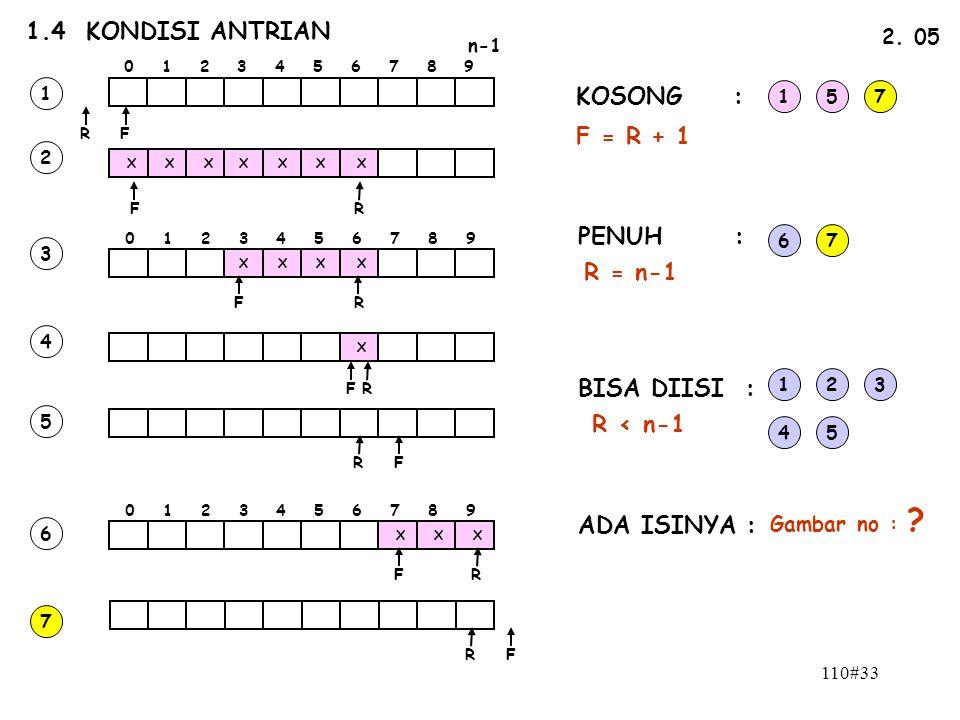 110#33 1.4 KONDISI ANTRIAN n-1 0 1 2 3 4 5 6 7 8 9 FR 2. 05 FR X X XXXX X 0 1 2 3 4 5 6 7 8 9 XXX X X X X X FR FR FR FR FR FR 1 2 3 4 5 6 7 KOSONG : P