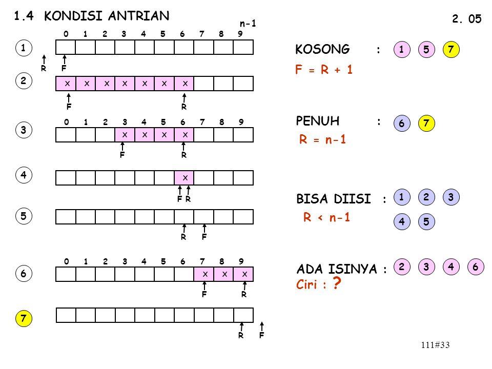 111#33 1.4 KONDISI ANTRIAN n-1 0 1 2 3 4 5 6 7 8 9 FR 2. 05 FR X X XXXX X 0 1 2 3 4 5 6 7 8 9 XXX X X X X X FR FR FR FR FR FR 1 2 3 4 5 6 7 KOSONG : P
