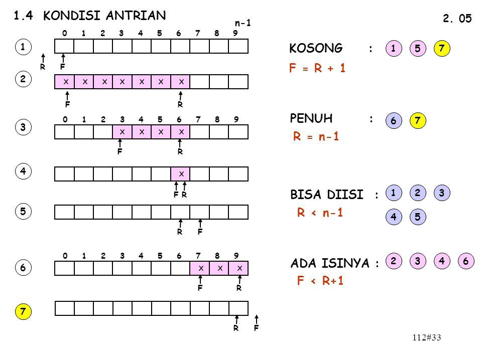 112#33 1.4 KONDISI ANTRIAN n-1 0 1 2 3 4 5 6 7 8 9 FR 2. 05 FR X X XXXX X 0 1 2 3 4 5 6 7 8 9 XXX X X X X X FR FR FR FR FR FR 1 2 3 4 5 6 7 KOSONG : P