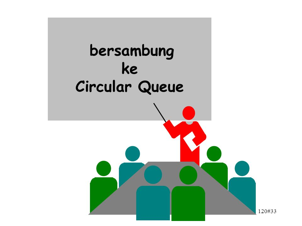 120#33 6.3 & 7.3 NESTED LOOP bersambung ke Circular Queue