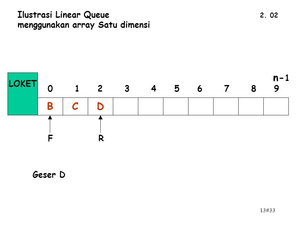 13#33 2. 02 Ilustrasi Linear Queue menggunakan array Satu dimensi BCD n- 1 0 1 2 3 4 5 6 7 8 9 LOKET FR Geser D
