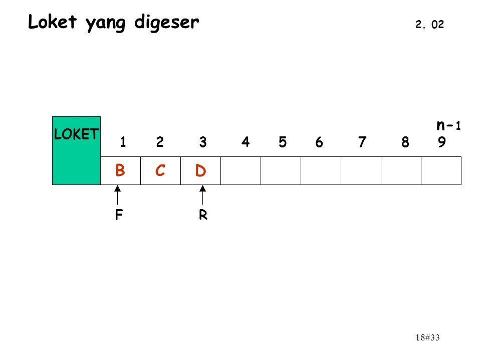 18#33 2. 02 Loket yang digeser BCD n- 1 0 1 2 3 4 5 6 7 8 9 LOKET FR