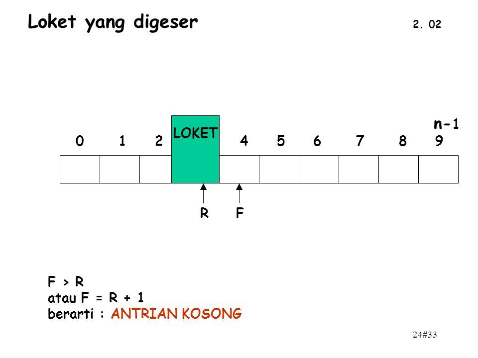 24#33 2. 02 Loket yang digeser n- 1 0 1 2 3 4 5 6 7 8 9 LOKET FR F > R atau F = R + 1 berarti : ANTRIAN KOSONG