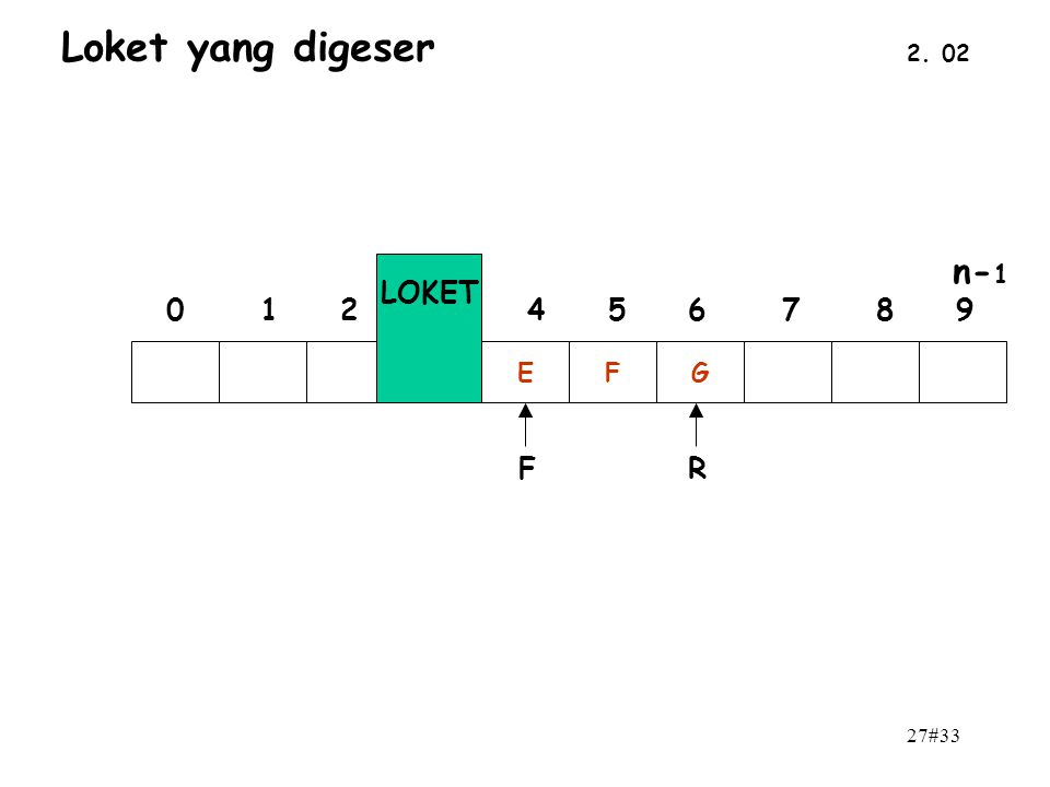 27#33 2. 02 Loket yang digeser EFG n- 1 0 1 2 3 4 5 6 7 8 9 LOKET FR