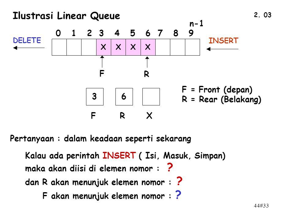 44#33 2. 03 F = Front (depan) R = Rear (Belakang) n-1 0 1 2 3 4 5 6 7 8 9 F R XXXX 36 FRX DELETE INSERT Ilustrasi Linear Queue Pertanyaan : dalam kead