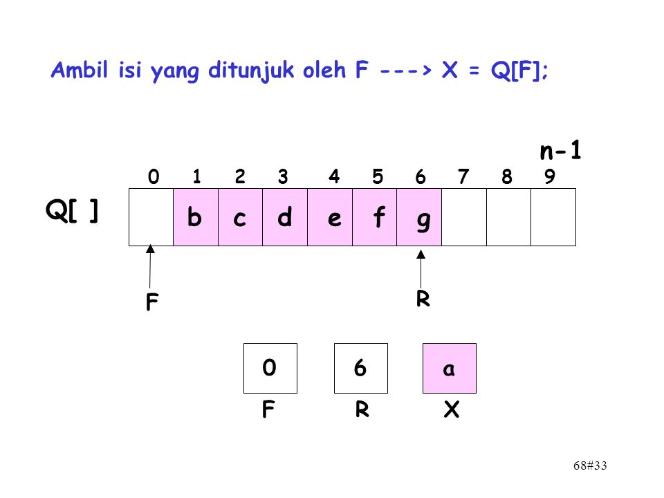 68#33 n-1 0 1 2 3 4 5 6 7 8 9 F R bcd e f g Q[ ] 06 FR Ambil isi yang ditunjuk oleh F ---> X = Q[F]; a X