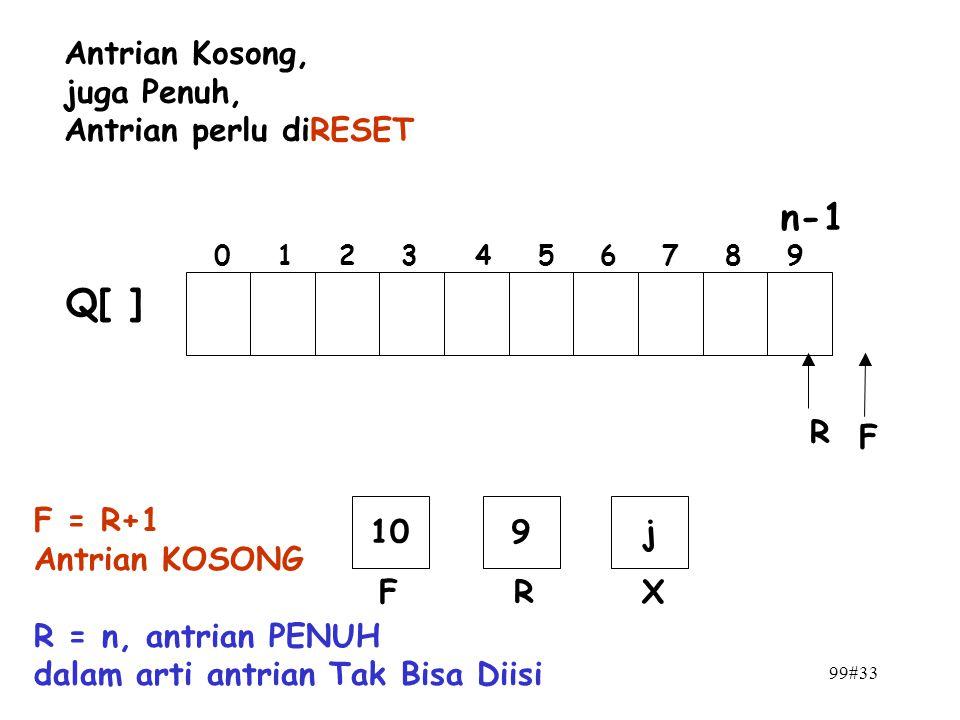 99#33 n-1 0 1 2 3 4 5 6 7 8 9 F R Q[ ] 109 FR j X F = R+1 Antrian KOSONG R = n, antrian PENUH dalam arti antrian Tak Bisa Diisi Antrian Kosong, juga P