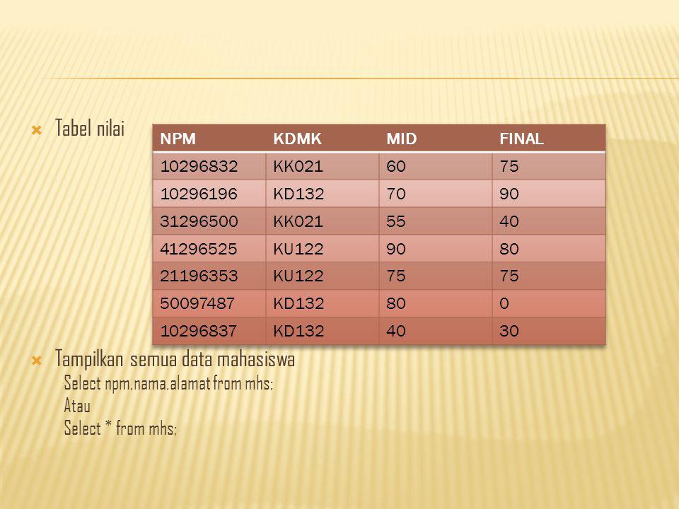  Tabel nilai  Tampilkan semua data mahasiswa Select npm,nama,alamat from mhs; Atau Select * from mhs;