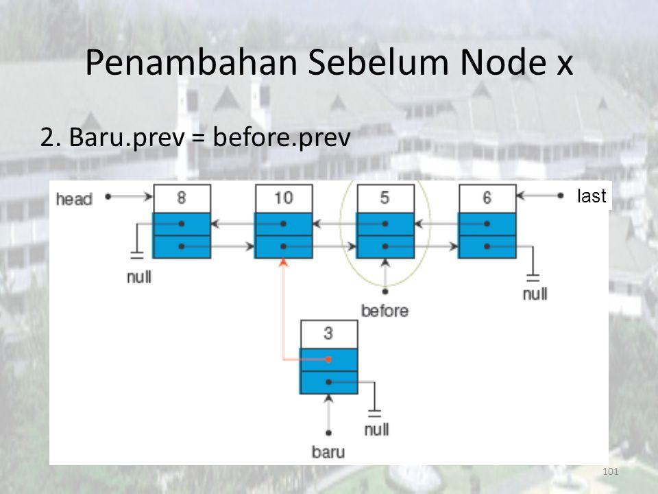 100 Penambahan Sebelum Node x 1.Node before; before diarahkan ke posisi node 5, bisa dimulai dari head maupun last last