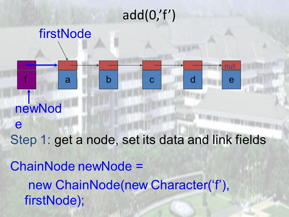 remove(2) now change pointer in beforeNode beforeNode.next = beforeNode.next.next; beforeNode abcde null firstNode