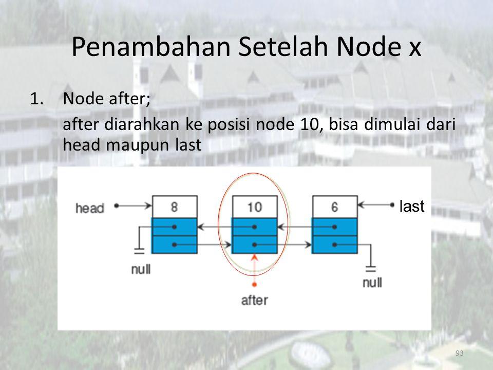 92 Penambahan Setelah Node x Asumsi linked list awal : last