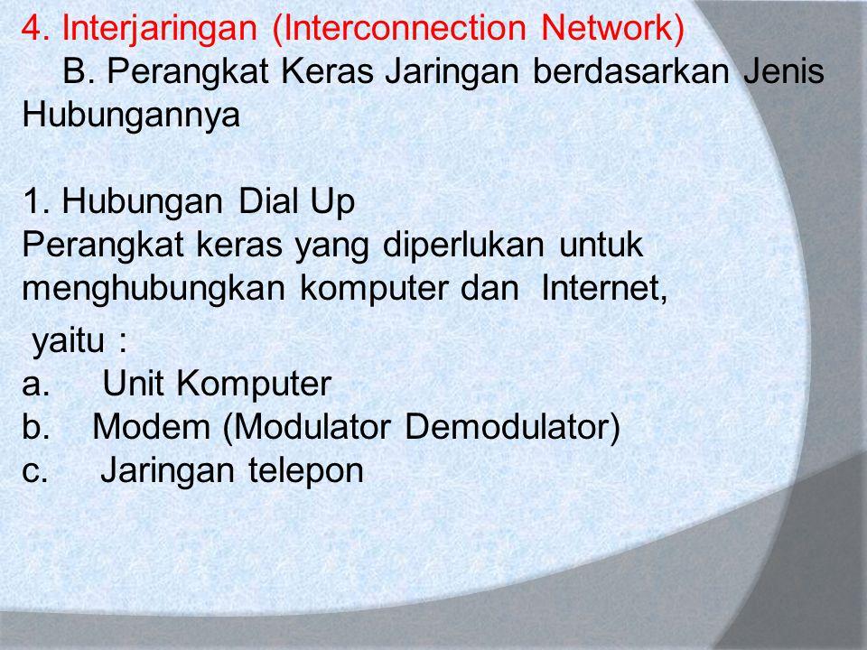 4. Interjaringan (Interconnection Network) B. Perangkat Keras Jaringan berdasarkan Jenis Hubungannya 1. Hubungan Dial Up Perangkat keras yang diperluk