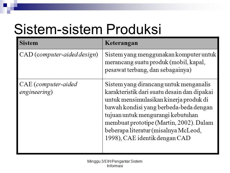 Minggu 3/EIH/Pengantar Sistem Informasi Sistem-sistem Produksi SistemKeterangan CAD (computer-aided design)Sistem yang menggunakan komputer untuk mera