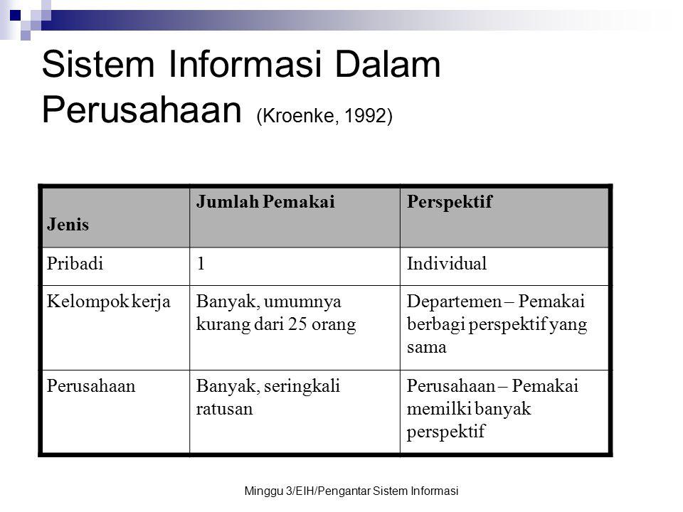 Minggu 3/EIH/Pengantar Sistem Informasi Sistem Informasi Dalam Perusahaan (Kroenke, 1992) Jenis Jumlah PemakaiPerspektif Pribadi1Individual Kelompok k