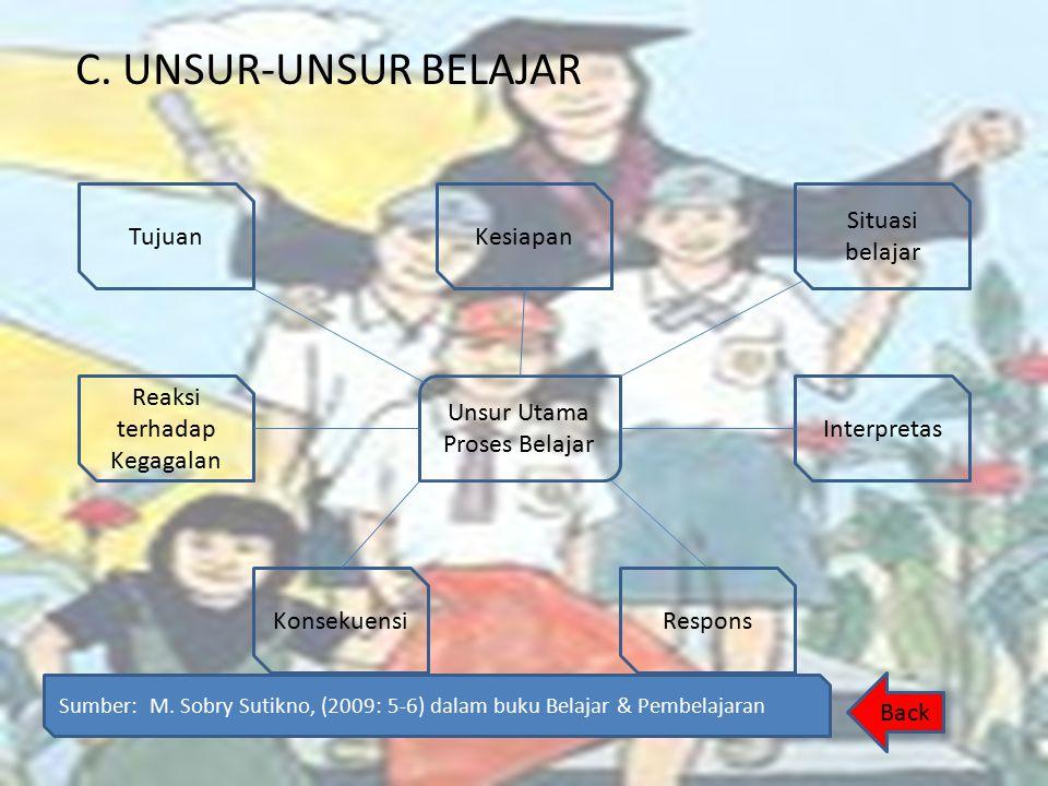 C. UNSUR-UNSUR BELAJAR Unsur Utama Proses Belajar Reaksi terhadap Kegagalan Konsekuensi Tujuan Situasi belajar Respons Kesiapan Interpretas Back Sumbe