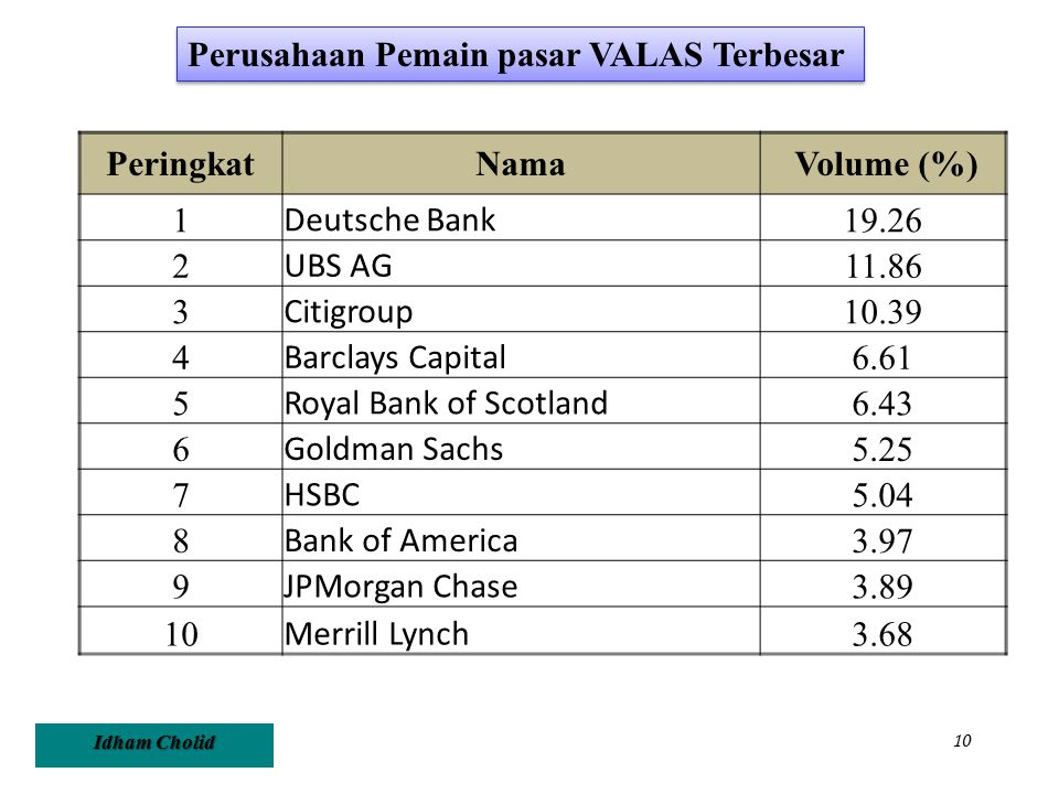 Idham Cholid 10 PeringkatNama Volume (%) 1 Deutsche Bank 19.26 2 UBS AG 11.86 3 Citigroup 10.39 4 Barclays Capital 6.61 5 Royal Bank of Scotland 6.43