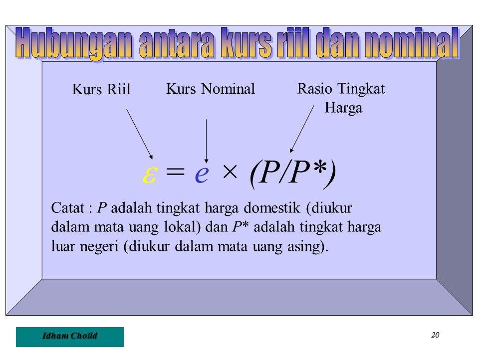 Idham Cholid 20  = e × (P/P*) Kurs Riil Kurs Nominal Rasio Tingkat Harga Catat : P adalah tingkat harga domestik (diukur dalam mata uang lokal) dan P