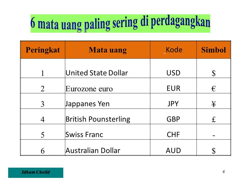 Idham Cholid 6 PeringkatMata uang Kode Simbol 1 United State DollarUSD $ 2Eurozone euro EUR € 3 Jappanes YenJPY ¥ 4 British PounsterlingGBP £ 5 Swiss
