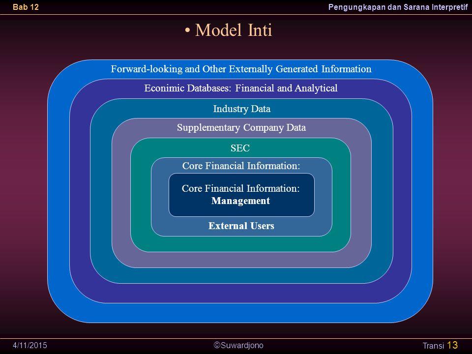  Suwardjono Bab 12Pengungkapan dan Sarana Interpretif 4/11/2015 Transi 13 Model Inti Core Financial Information: Management Forward-looking and Other