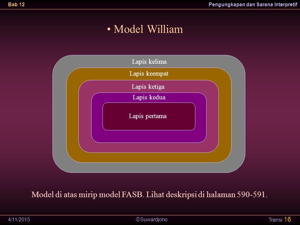 Suwardjono Bab 12Pengungkapan dan Sarana Interpretif 4/11/2015 Transi 16 Model William Lapis pertama Model di atas mirip model FASB. Lihat deskripsi