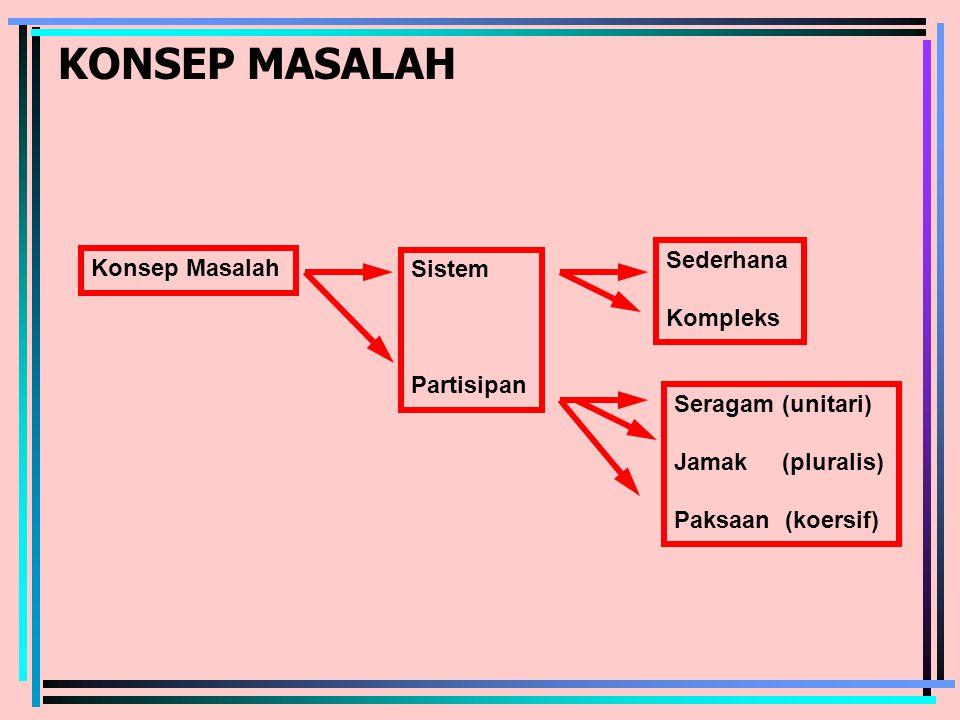 KONSEP MASALAH Konsep Masalah Sistem Partisipan Sederhana Kompleks Seragam (unitari) Jamak (pluralis) Paksaan (koersif)