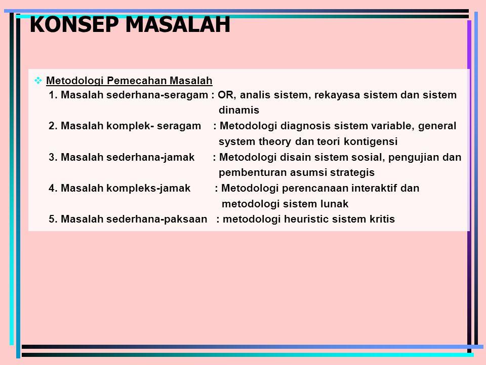 KONSEP MASALAH  Metodologi Pemecahan Masalah 1.