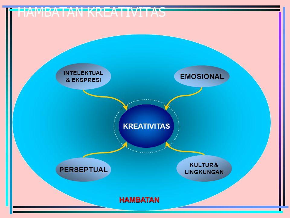 HAMBATAN KREATIVITAS PERSEPTUAL EMOSIONAL KULTUR & LINGKUNGAN HAMBATAN INTELEKTUAL & EKSPRESI KREATIVITAS