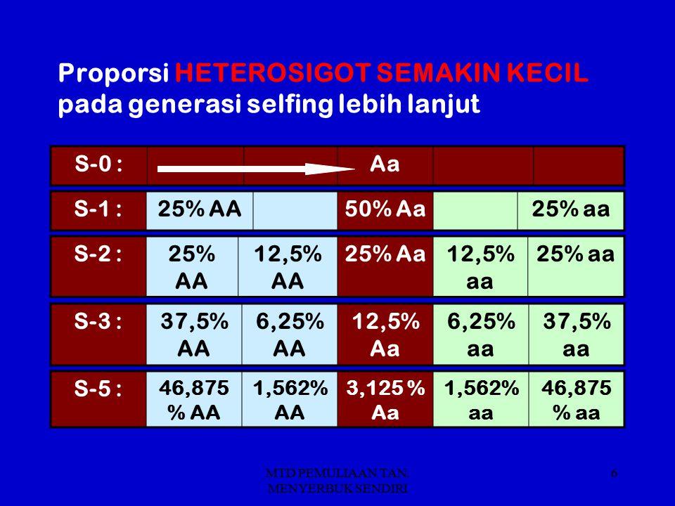 MTD PEMULIAAN TAN. MENYERBUK SENDIRI 6 Proporsi HETEROSIGOT SEMAKIN KECIL pada generasi selfing lebih lanjut S-0 :Aa S-2 :25% AA 12,5% AA 25% Aa12,5%
