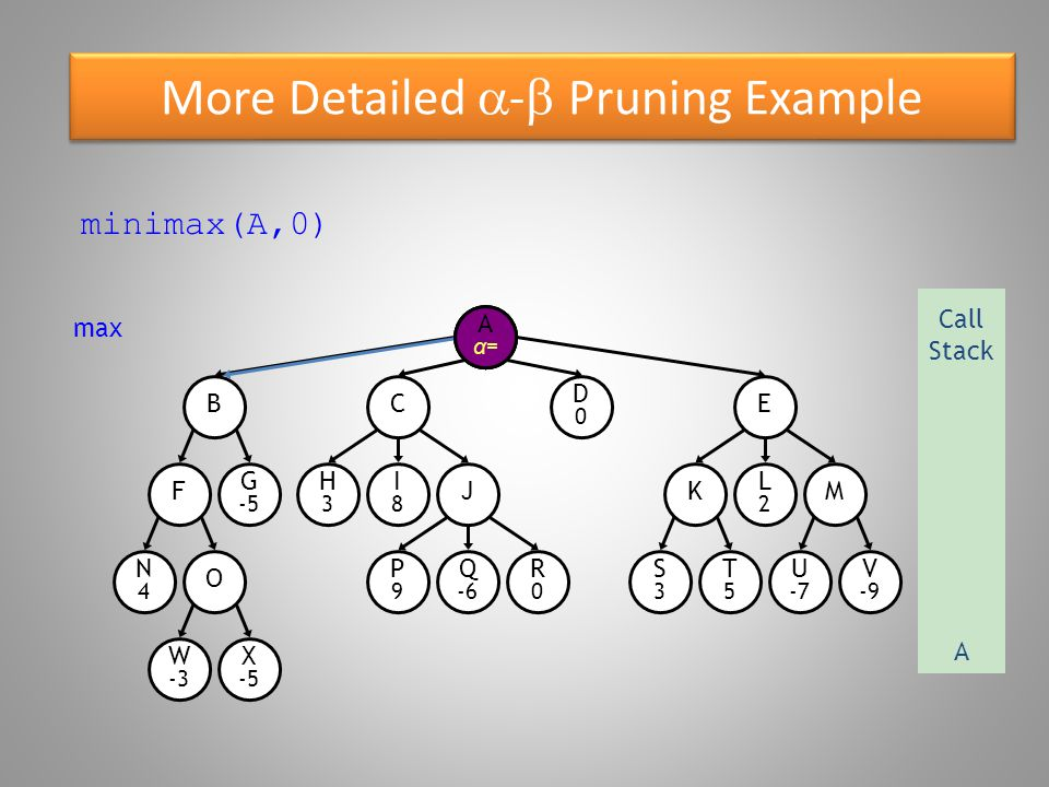 More Detailed  -  Pruning Example O W -3 B N4N4 F G -5 X -5 E D0D0 C R0R0 P9P9 Q -6 S3S3 T5T5 U -7 V -9 KM H3H3 I8I8 J L2L2 A minimax(A,0) max Call Stack A A Aα=Aα=