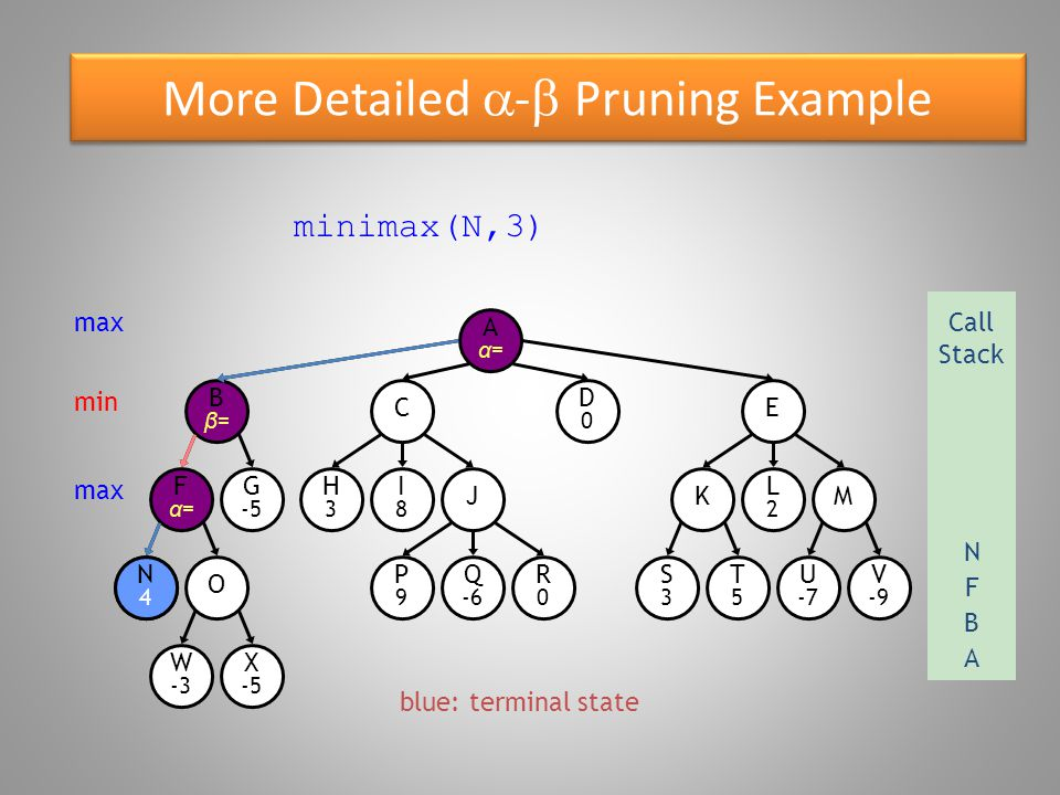 More Detailed  -  Pruning Example O W -3 Bβ=Bβ= N4N4 Fα=Fα= G -5 X -5 E D0D0 C R0R0 P9P9 Q -6 S3S3 T5T5 U -7 V -9 KM H3H3 I8I8 J L2L2 Aα=Aα= minimax(N,3) maxCall Stack A N4N4 B min max F blue: terminal state N