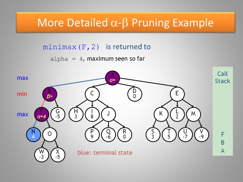 More Detailed  -  Pruning Example O W -3 Bβ=Bβ= N4N4 F α =4 G -5 X -5 E D0D0 C R0R0 P9P9 Q -6 S3S3 T5T5 U -7 V -9 KM H3H3 I8I8 J L2L2 Aα=Aα= minimax(O,3) max Call Stack A B min max F blue: terminal state O min O Oβ=Oβ=