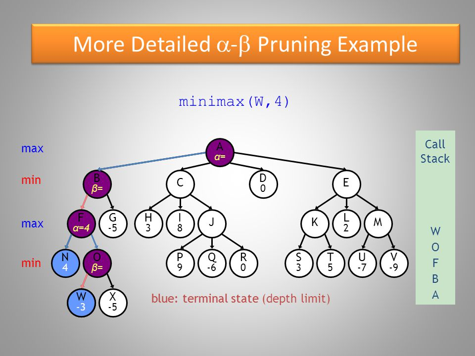 More Detailed  -  Pruning Example blue: terminal state Oβ=Oβ= W -3 Bβ=Bβ= N4N4 F α =4 G -5 X -5 E D0D0 C R0R0 P9P9 Q -6 S3S3 T5T5 U -7 V -9 KM H3H3