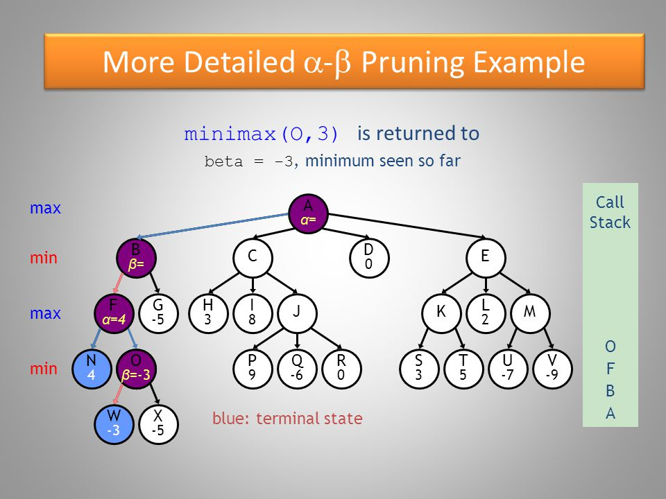 More Detailed  -  Pruning Example blue: terminal state O β =-3 W -3 Bβ=Bβ= N4N4 F α =4 G -5 X -5 E D0D0 C R0R0 P9P9 Q -6 S3S3 T5T5 U -7 V -9 KM H3H3 I8I8 J L2L2 Aα=Aα= minimax(O,3) is returned to max Call Stack A O s beta  F s alpha: stop expanding O (alpha cut-off) B min max F O min X -5