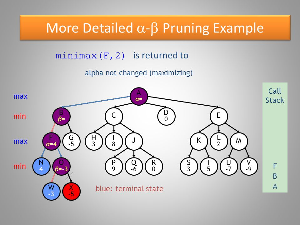More Detailed  -  Pruning Example blue: terminal state O β =-3 W -3 Bβ=Bβ= N4N4 F α =4 G -5 X -5 E D0D0 C R0R0 P9P9 Q -6 S3S3 T5T5 U -7 V -9 KM H3H3 I8I8 J L2L2 Aα=Aα= max Call Stack A B min max Fmin X -5 alpha not changed (maximizing) minimax(F,2) is returned to